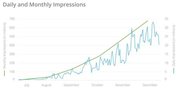 pub-instagram-impressions