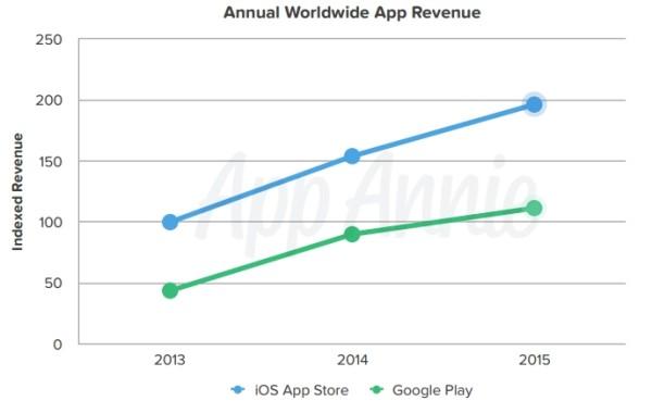 revenus-google-play-app-store