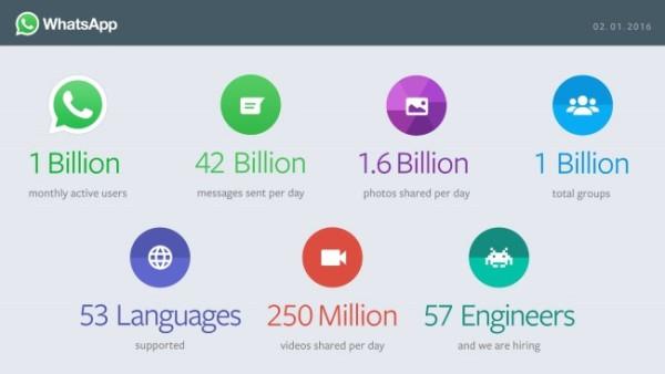 WhatsApp chiffres