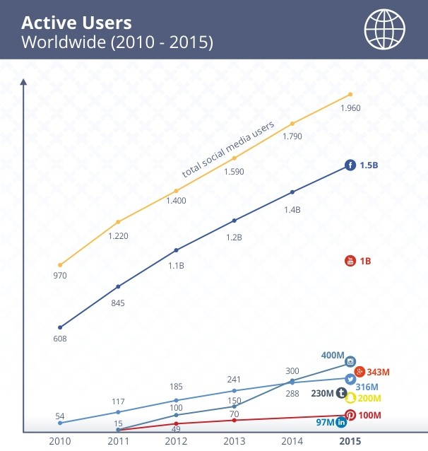 active-users-2016