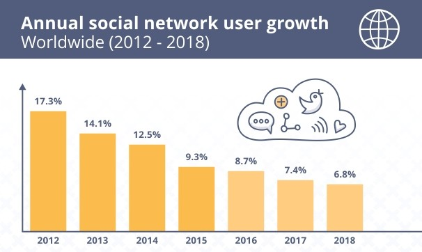 annual-growth-social-networks