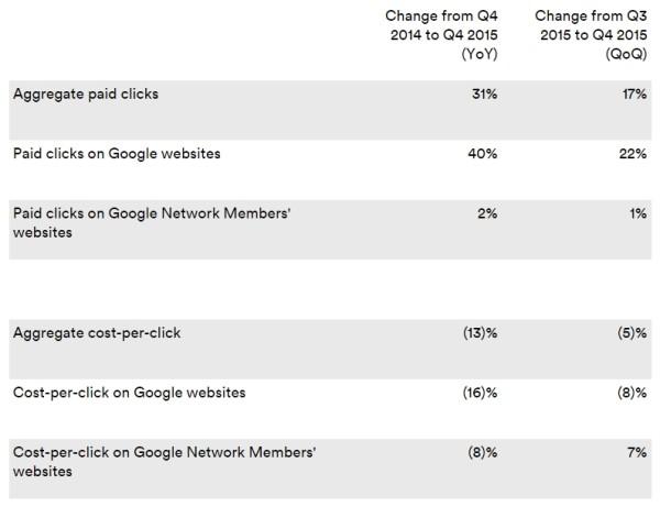 chiffres-google-cpc-clics-2015