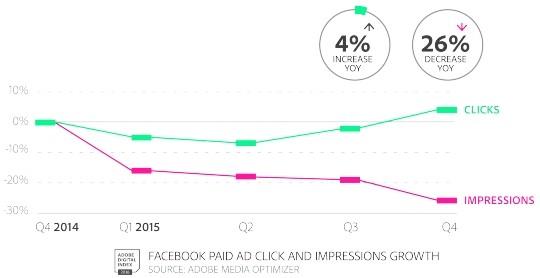 clics-impressions-facebook-2015