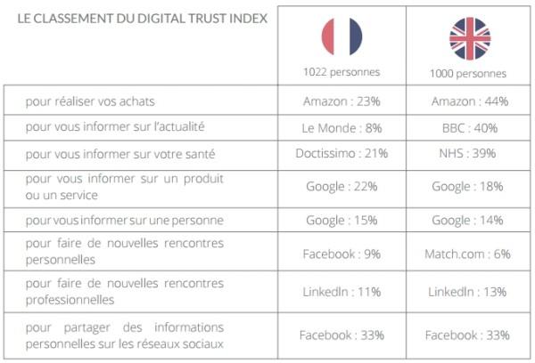confiance-sites-internet