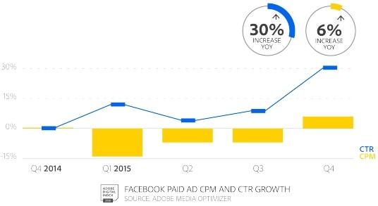 ctr-cpm-facebook-2015