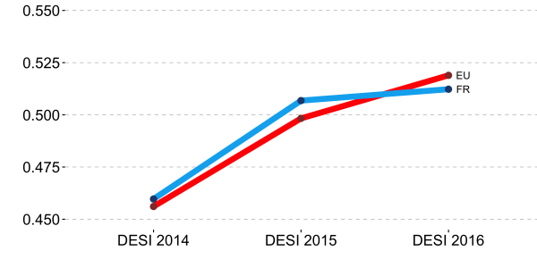 desi-2016-france-vs-europe
