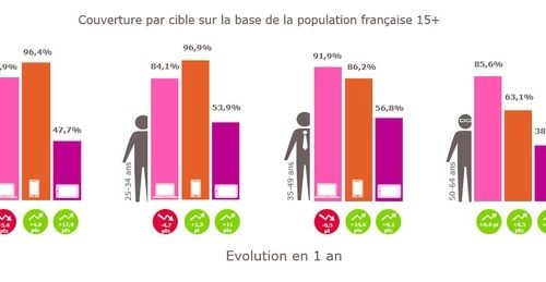 Étude Médiamétrie   l'usage d'Internet mobile France 2015