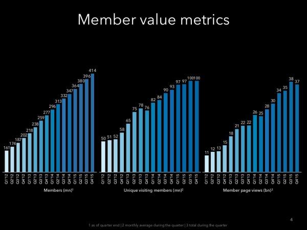 membres-linkedin-2015