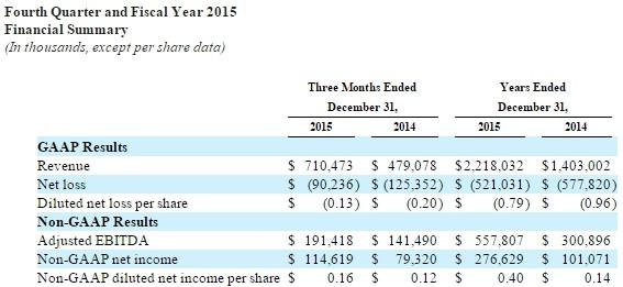 twitter-q4-2015-financial
