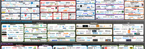 Panorama entreprises l'Internet objets 2016