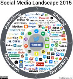 Social-media-landscape-2015