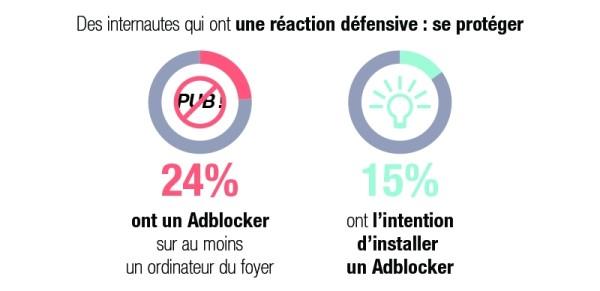 adblock-france-etude-csa