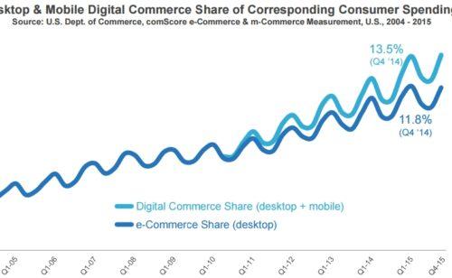 Étude comScore digital 2016   mobile  e-commerce  navigateurs  publicité  adblocking…