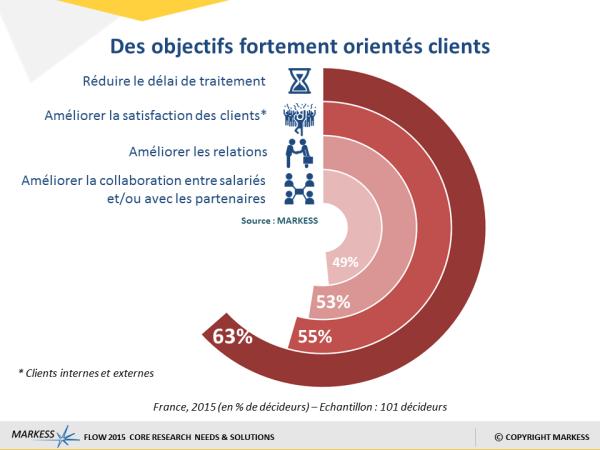 markess-flow-2015-des-objectifs-fortement-orientes-clients