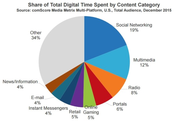 share-of-total-digital-time