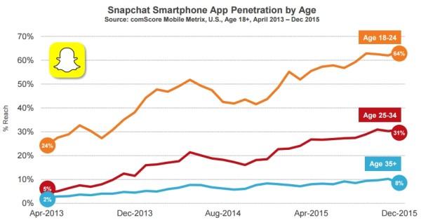 Taux de pénétration de Snapchat par tranche d'âge