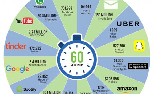 60 secondes Internet 2016   chiffres clés