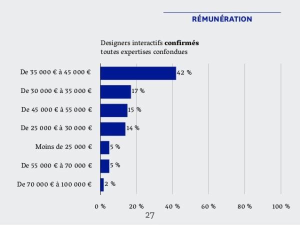 design-interactif-salaires-confirme