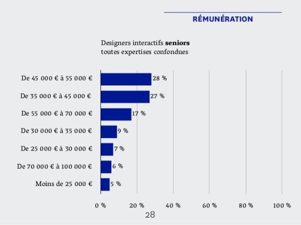 design-interactif-salaires-senior
