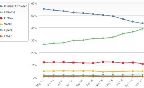 Internet Explorer serait encore navigateur plus populaire (mais cela va durer)
