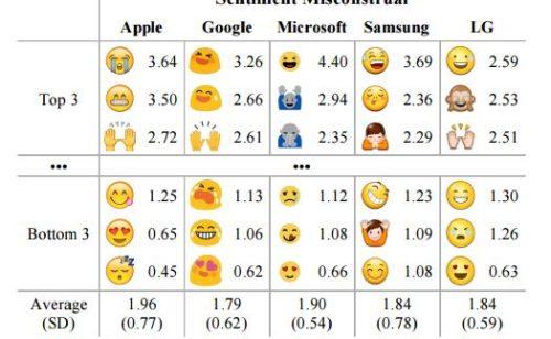 Étude   perception emojis est différente selon périphériques utilisés