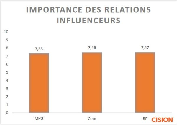 etude influenceurs 2