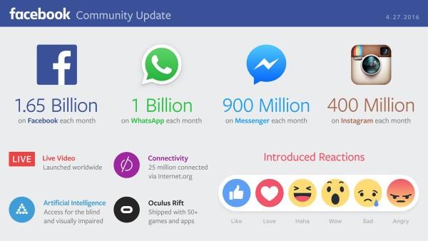 facebook-q1-2016