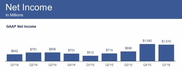 facebook-q1-2016-benefices