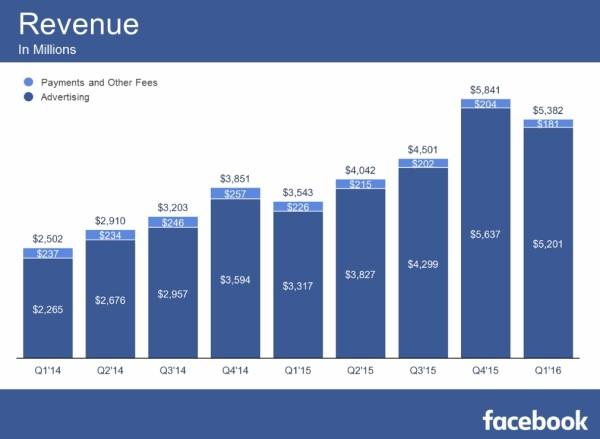facebook-q1-2016-ca