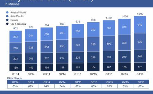 Chaque mois  Facebook accueille 1 65 milliard d'utilisateurs gagne 500 millions dollars