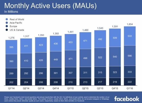 facebook-q1-2016-mau