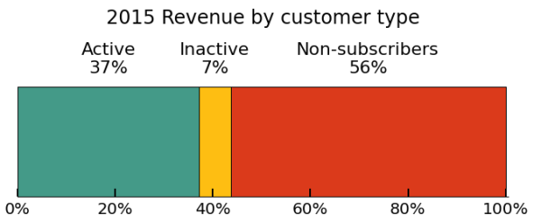 mailchimp-revenue-by-customer-type