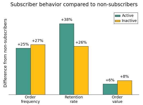 mailchimp-subscriber-behavior