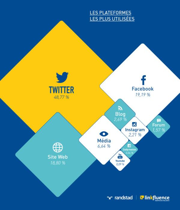marque-employeur-digital-plateformes