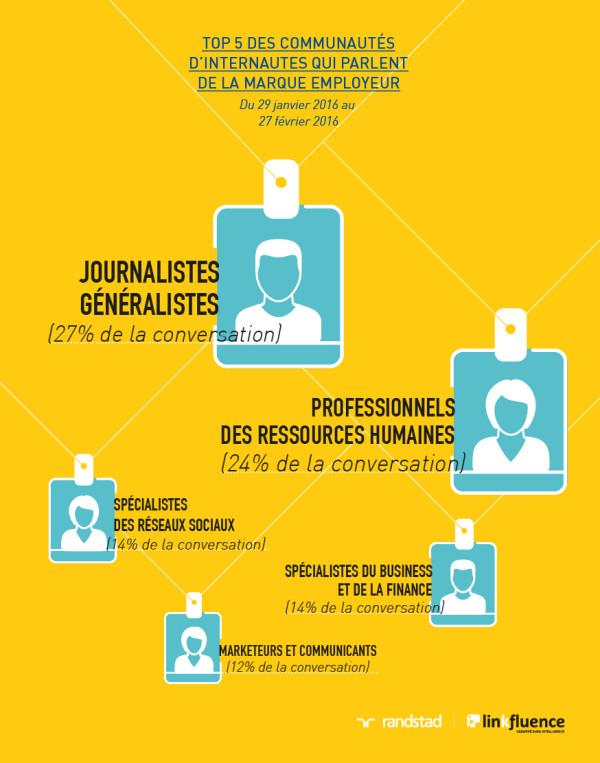 marque-employeur-journalistes-rh