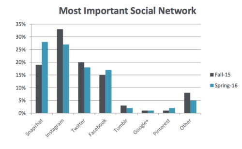 Snapchat devant Instagram Twitter chez jeunes