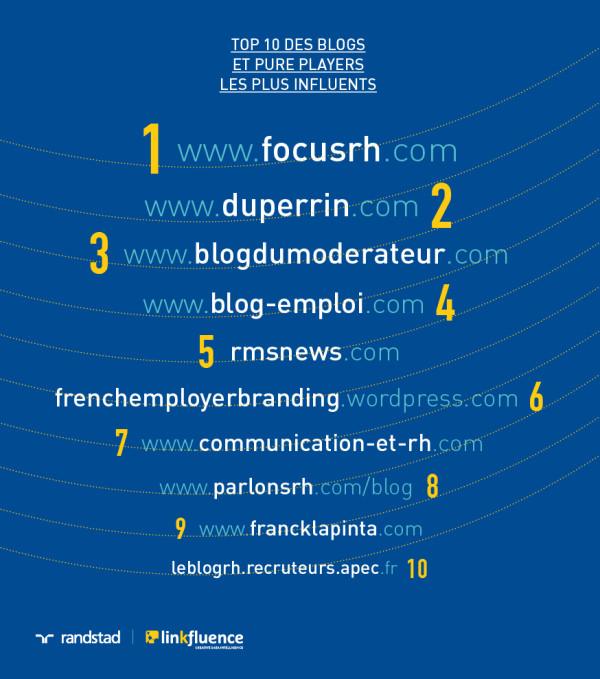 top-blogs-marque-employeur