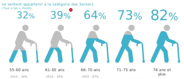 visu - les séniors et leur âge