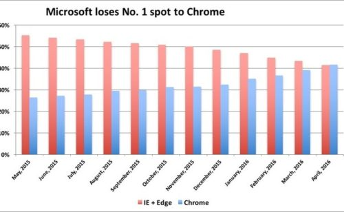 Navigation web   Internet Explorer (enfin) détrôné Chrome