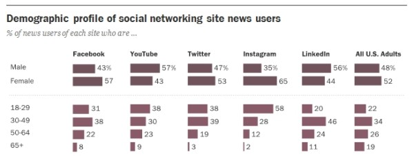 news-social-media-demographique