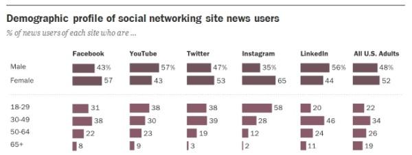 news-social-media-demographique