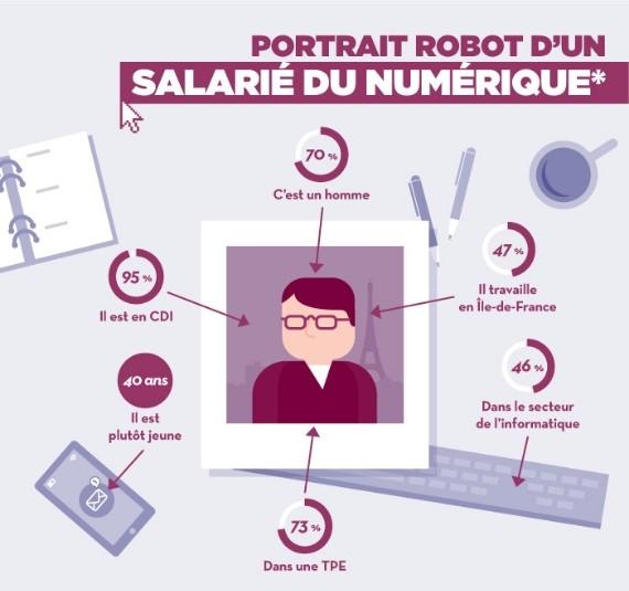 portrait-robot-salarie-numerique