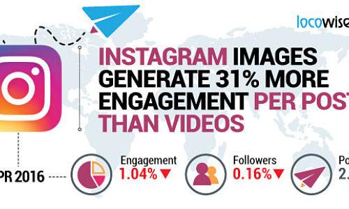 Instagram   baisse l'engagement confirme (-63% an)
