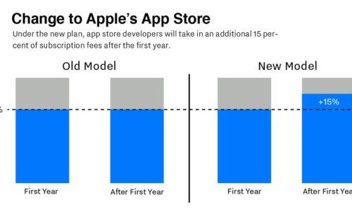 App Store Play Store   commission va passer 30 15% abonnements