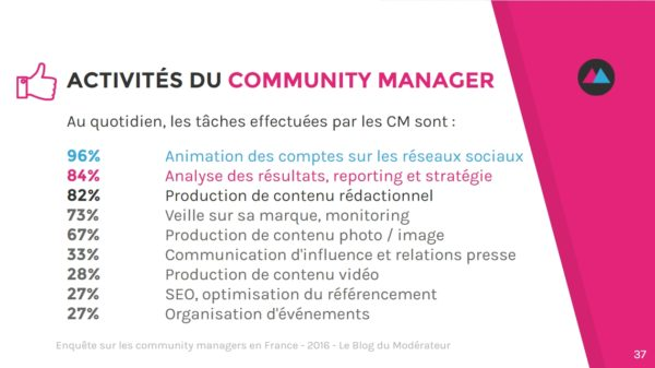 community-manager-activites