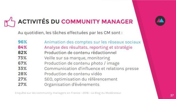 community-manager-activites