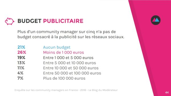 community-manager-budget