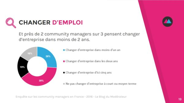 community-manager-changer-emploi