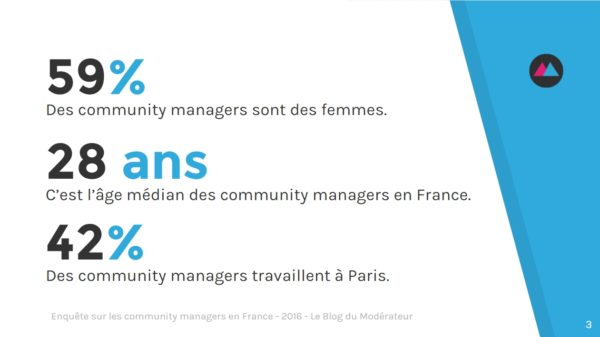 community-manager-chiffres-cles