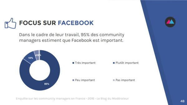 community-manager-facebook
